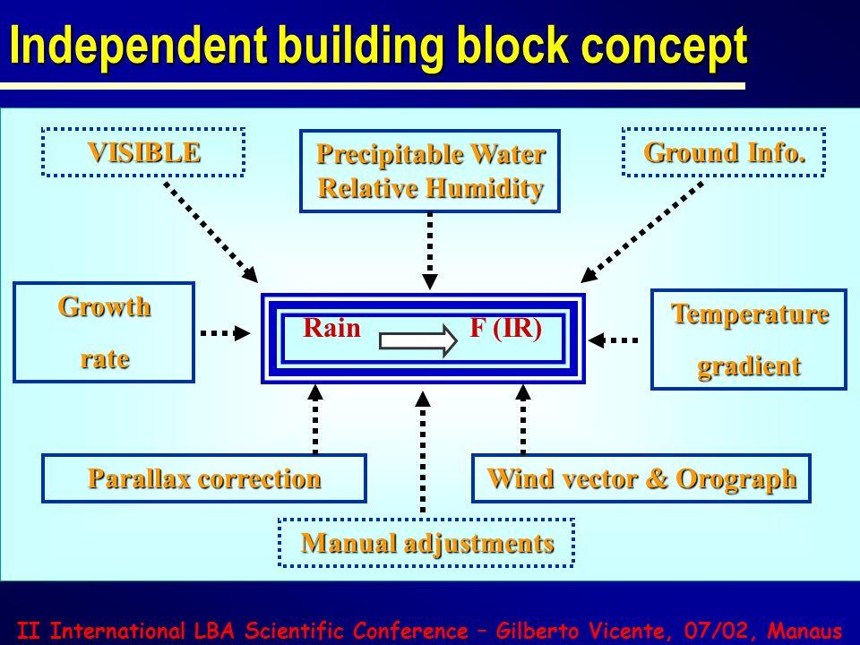 II International LBA Scientific Conference – Gilberto Vicente, 07/02, Manaus Validation - Case study: Argentina/Brazil/Uruguay Observed (mm) Estimated (mm)