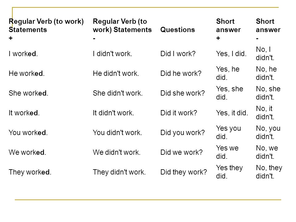 Regular Verb (to work) Statements + Regular Verb (to work) Statements - Questions Short answer + Short answer - I worked.I didn't work.Did I work?Yes,
