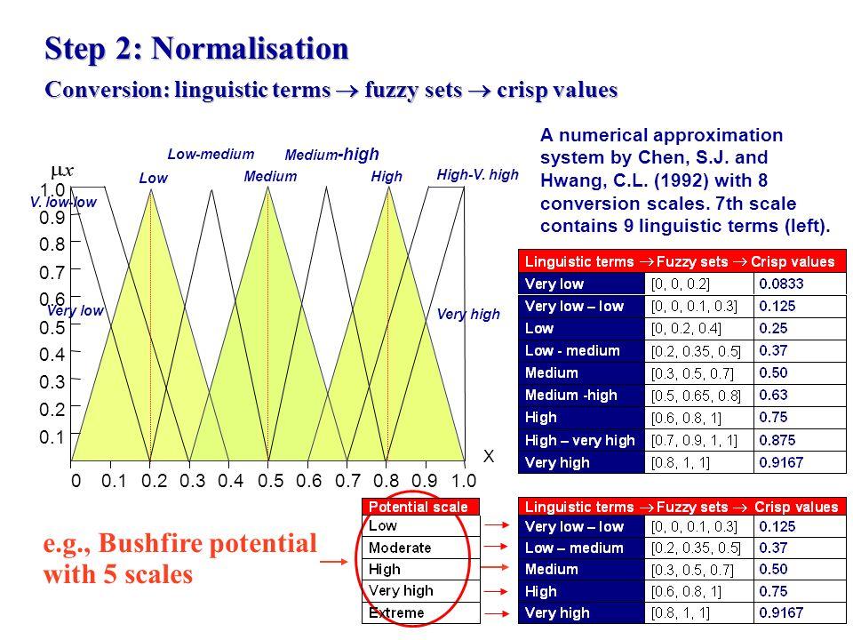 Step 2: Normalisation Conversion: linguistic terms fuzzy sets crisp values 00.10.20.30.40.50.60.70.80.9 1.0 X 0.1 0.2 0.3 0.4 0.7 0.8 0.5 0.6 0.9 1.0