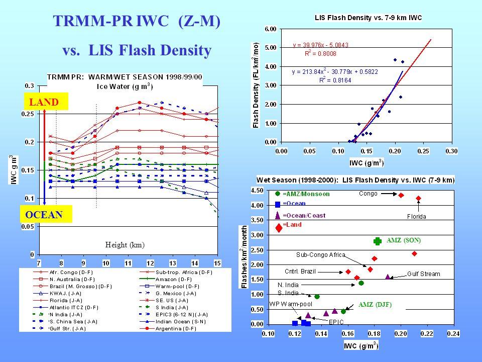 TRMM-PR 2A-25 RELATIVE FREQ. HISTOGRAMS Continental Ocean Petersen et al, 2000