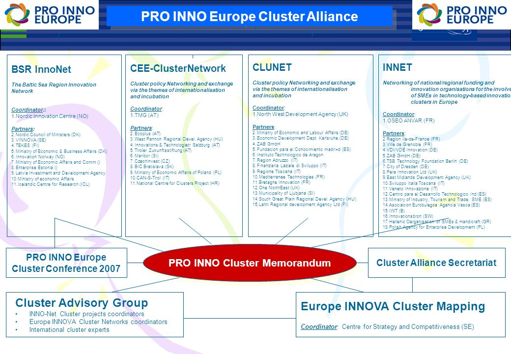 PRO INNO Europe Cluster Alliance BSR InnoNet The Baltic Sea Region Innovation Network Coordinator.: 1.Nordic Innovation Centre (NO) Partners: 2.Nordic Council of Ministers (DK) 3.VINNOVA (SE) 4.TEKES (FI) 5.Ministry of Economic & Business Affairs (DK) 6.Innovation Norway (NO) 7.Ministry of Economic Affairs and Comm () 8.Enterprise Estonia () 9.Latvia Investment and Development Agency 10.Ministry of economic Affairs 11.Icelandic Centre for Research (ICL) PRO INNO Europe Cluster Conference 2007 PRO INNO Cluster Memorandum Cluster Alliance Secretariat Cluster Advisory Group INNO-Net Cluster projects coordinators Europe INNOVA Cluster Networks coordinators International cluster experts Europe INNOVA Cluster Mapping Coordinator: Centre for Strategy and Competitiveness (SE) CLUNET Cluster policy Networking and exchange via the themes of internationalisation and incubation Coordinator: 1.North West Development Agency (UK) Partners: 2.Ministry of Economic and Labour Affairs (DE) 3.Economic Development Dept.