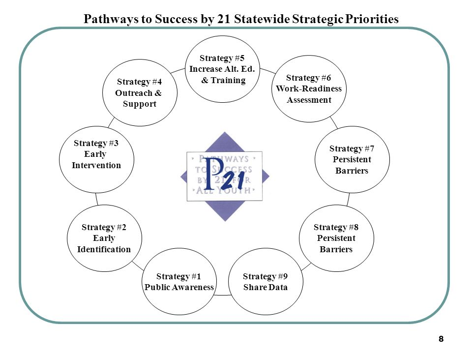 8 Strategy #1 Public Awareness Strategy #3 Early Intervention Strategy #4 Outreach & Support Strategy #2 Early Identification Strategy #8 Persistent B