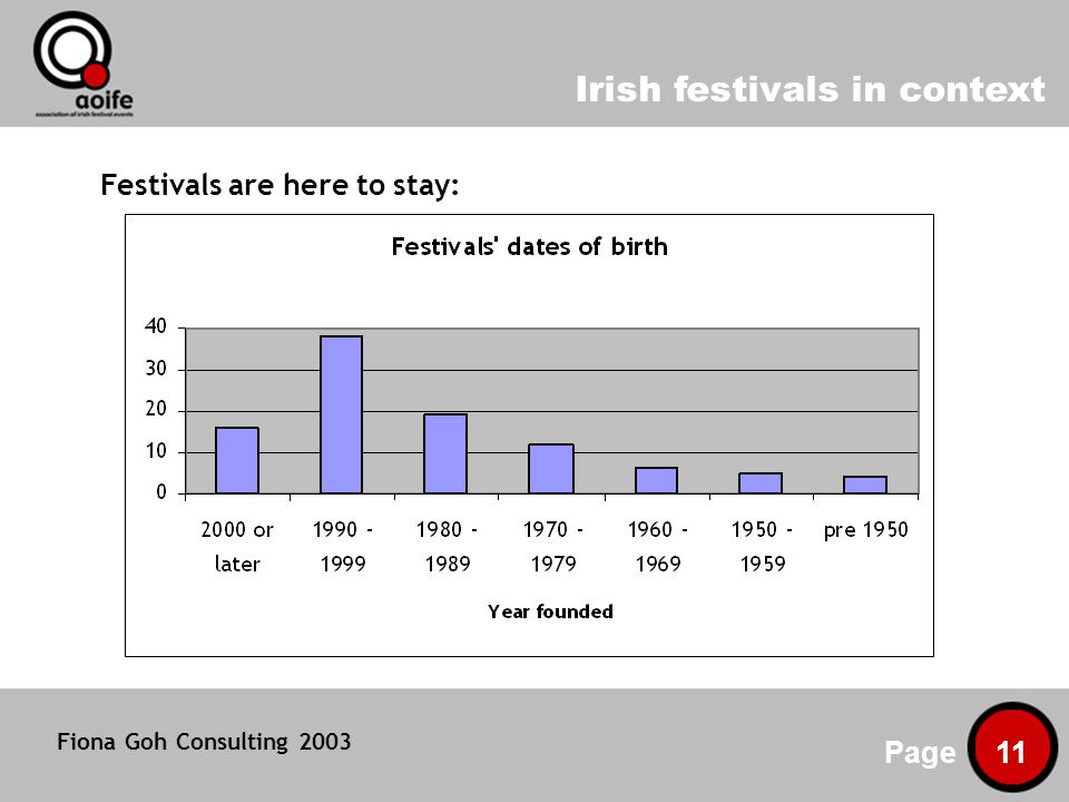 Irish festivals in context Page 11 Festivals are here to stay: Fiona Goh Consulting 2003