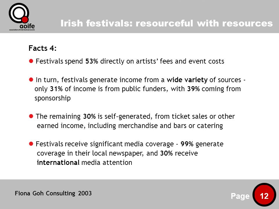 Irish festivals: resourceful with resources Page 12 Facts 4: Festivals spend 53% directly on artists fees and event costs In turn, festivals generate income from a wide variety of sources - only 31% of income is from public funders, with 39% coming from sponsorship The remaining 30% is self-generated, from ticket sales or other earned income, including merchandise and bars or catering Festivals receive significant media coverage - 99% generate coverage in their local newspaper, and 30% receive international media attention Fiona Goh Consulting 2003