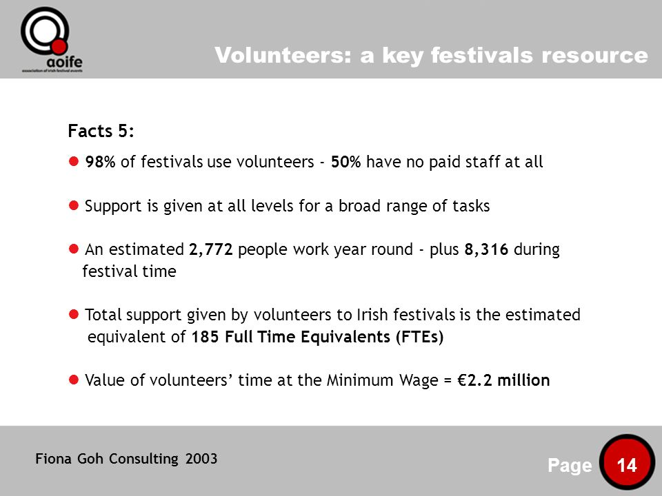 Volunteers: a key festivals resource Page 14 Facts 5: 98% of festivals use volunteers - 50% have no paid staff at all Support is given at all levels for a broad range of tasks An estimated 2,772 people work year round - plus 8,316 during festival time Total support given by volunteers to Irish festivals is the estimated equivalent of 185 Full Time Equivalents (FTEs) Value of volunteers time at the Minimum Wage = 2.2 million Fiona Goh Consulting 2003