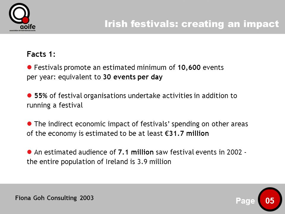 Irish festivals: creating an impact Page 05 Facts 1: Festivals promote an estimated minimum of 10,600 events per year: equivalent to 30 events per day 55% of festival organisations undertake activities in addition to running a festival The indirect economic impact of festivals spending on other areas of the economy is estimated to be at least 31.7 million An estimated audience of 7.1 million saw festival events in the entire population of Ireland is 3.9 million Fiona Goh Consulting 2003