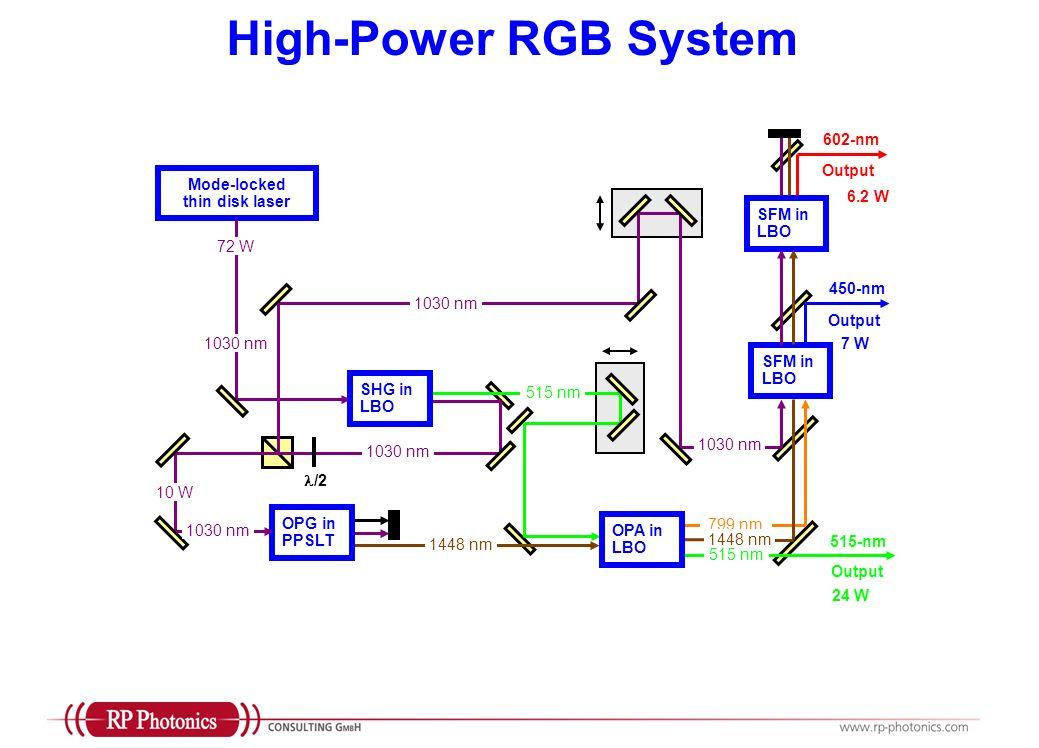 High-Power RGB System Mode-locked thin disk laser SHG in LBO OPG in PPSLT OPA in LBO SFM in LBO 1030 nm 515 nm 799 nm 1448 nm 1030 nm 1448 nm /2 515 nm 515-nm Output 450-nm Output 602-nm 72 W 24 W 7 W 6.2 W 10 W