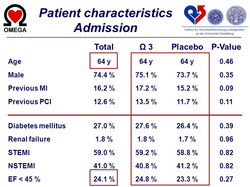 Patient characteristics Admission TotalΩ 3PlaceboP-Value Age64 y 0.46 Male74.4 %75.1 %73.7 %0.35 Previous MI16.2 %17.2 %15.2 %0.09 Previous PCI12.6 %1