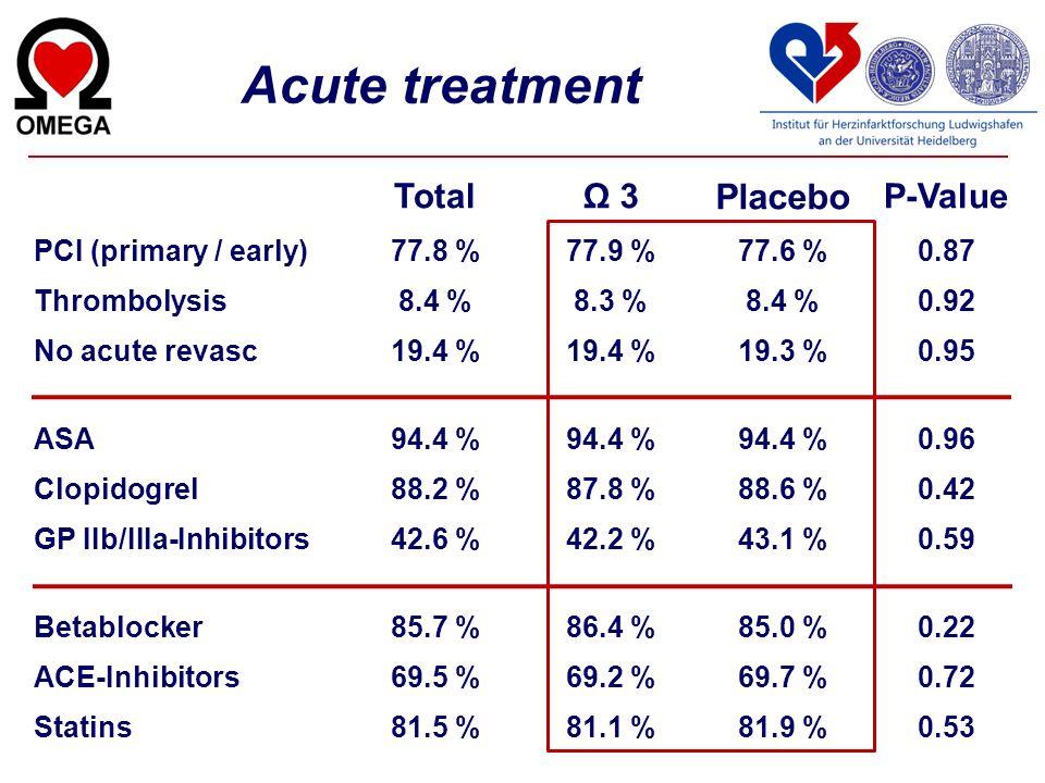 Acute treatment TotalΩ 3 Placebo P-Value PCI (primary / early)77.8 %77.9 %77.6 %0.87 Thrombolysis8.4 %8.3 %8.4 %0.92 No acute revasc19.4 % 19.3 %0.95