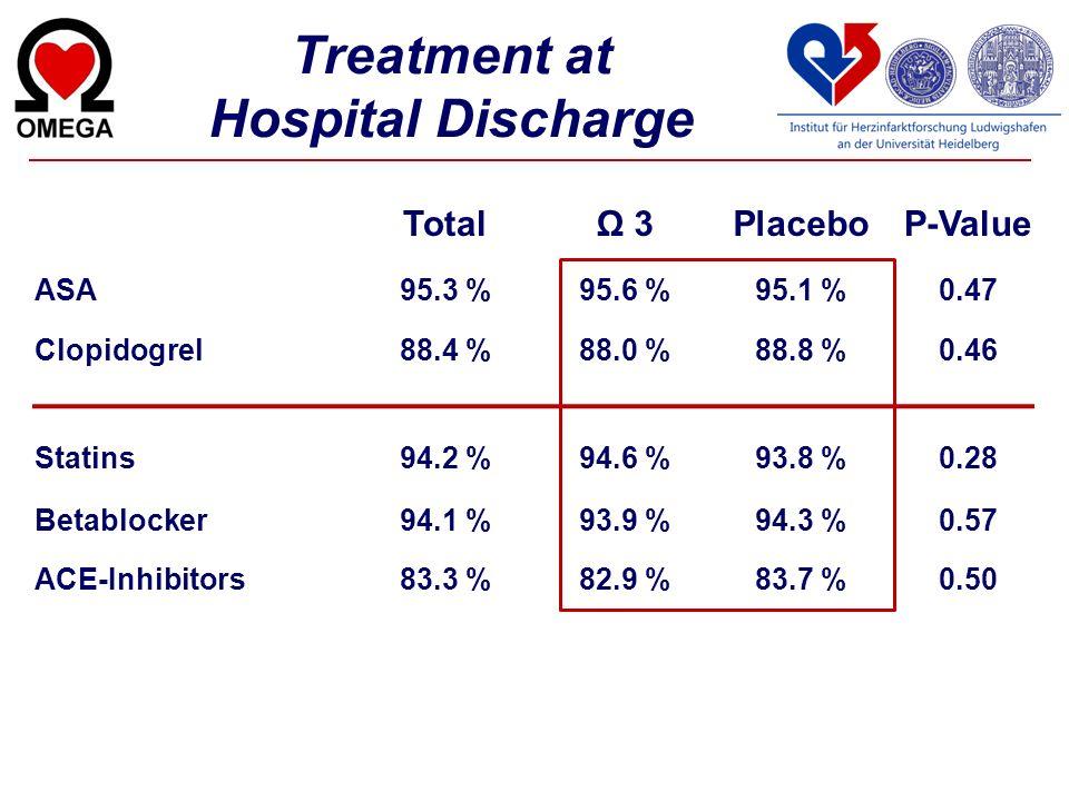 Treatment at Hospital Discharge TotalΩ 3PlaceboP-Value ASA95.3 %95.6 %95.1 %0.47 Clopidogrel88.4 %88.0 %88.8 %0.46 Statins94.2 %94.6 %93.8 %0.28 Betab