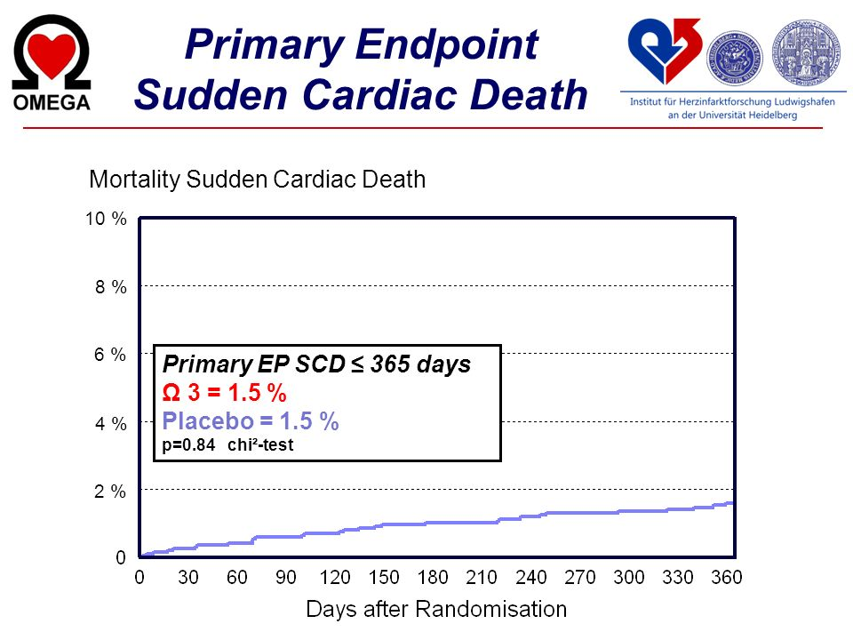 Primary Endpoint Sudden Cardiac Death 10 % 8 % 6 % 4 % 2 % Primary EP SCD 365 days Ω 3 = 1.5 % Placebo = 1.5 % p=0.84 chi²-test Mortality Sudden Cardi