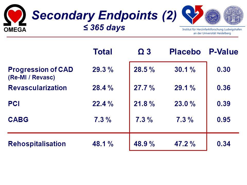 TotalΩ 3PlaceboP-Value Progression of CAD (Re-MI / Revasc) 29.3 %28.5 %30.1 %0.30 Revascularization28.4 %27.7 %29.1 %0.36 PCI22.4 %21.8 %23.0 %0.39 CA