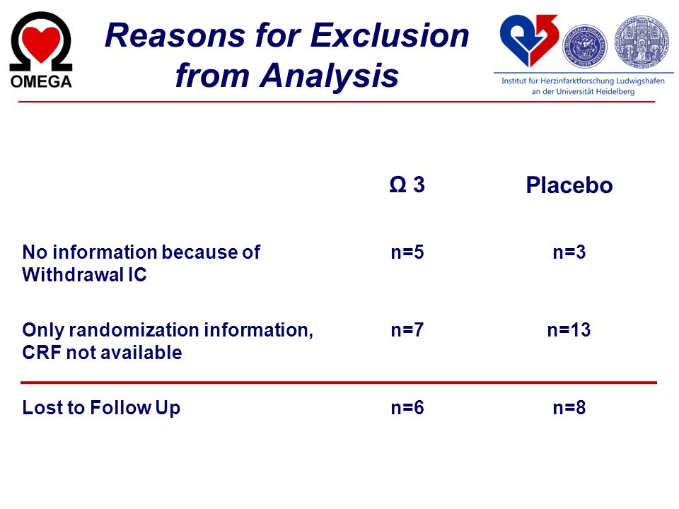 Ω 3 Placebo No information because of Withdrawal IC n=5n=3 Only randomization information, CRF not available n=7n=13 Lost to Follow Upn=6n=8 Reasons f