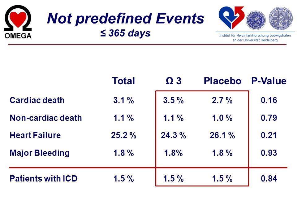 TotalΩ 3PlaceboP-Value Cardiac death3.1 %3.5 %2.7 %0.16 Non-cardiac death1.1 % 1.0 %0.79 Heart Failure25.2 %24.3 %26.1 %0.21 Major Bleeding1.8 % 0.93