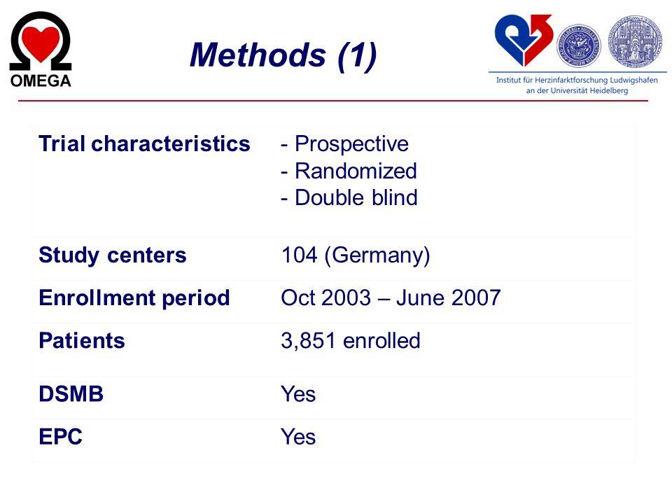 Methods (1) Trial characteristics- Prospective - Randomized - Double blind Study centers104 (Germany) Enrollment periodOct 2003 – June 2007 Patients3,