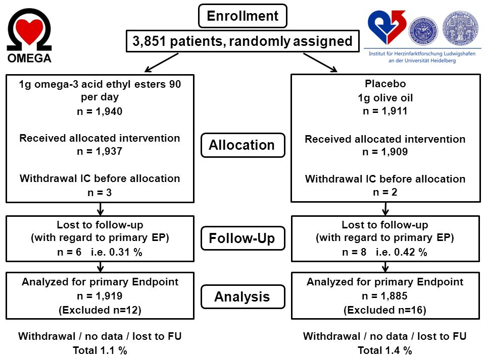 Enrollment 3,851 patients, randomly assigned 1g omega-3 acid ethyl esters 90 per day n = 1,940 Received allocated intervention n = 1,937 Withdrawal IC
