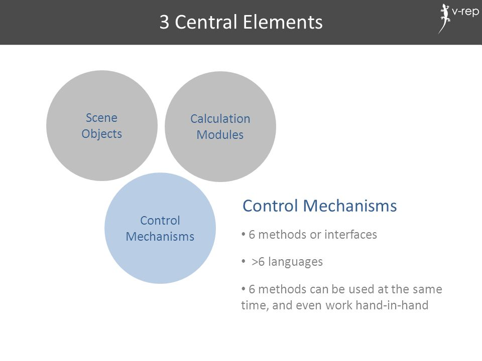 Scene Objects Calculation Modules Control Mechanisms 3 Central Elements 6 methods or interfaces >6 languages 6 methods can be used at the same time, a