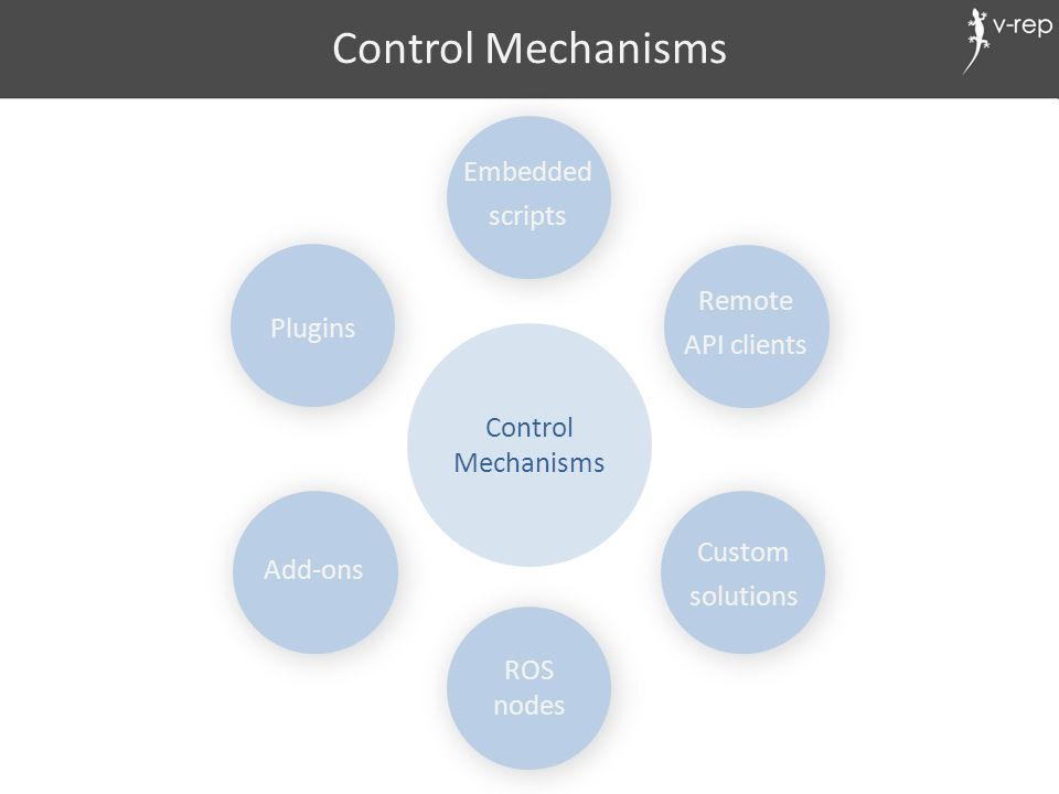 Control Mechanisms Control Mechanisms Add-ons Remote API clients Plugins ROS nodes Custom solutions Embedded scripts