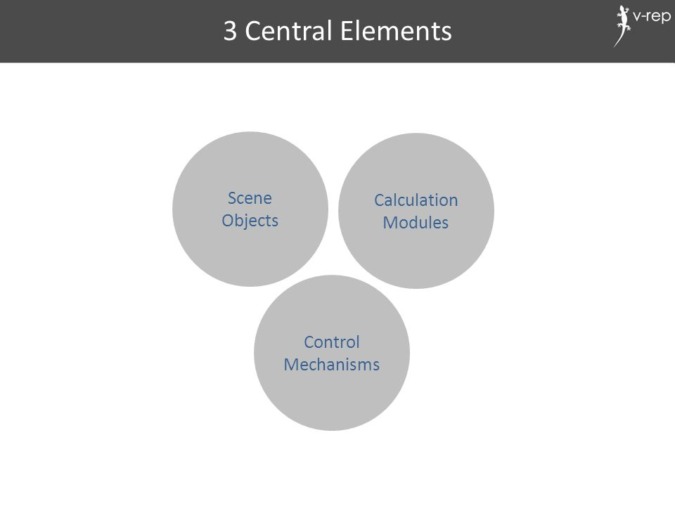 Scene Objects Calculation Modules Control Mechanisms 3 Central Elements