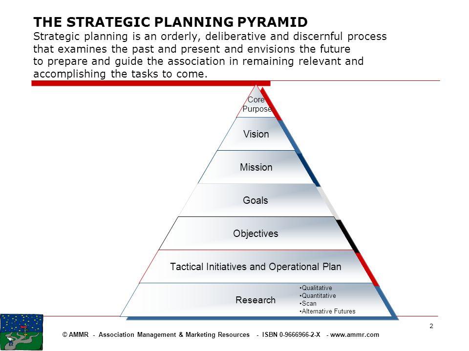 © AMMR - Association Management & Marketing Resources - ISBN 0-9666966-2-X - www.ammr.com 2 Qualitative Quantitative Scan Alternative Futures THE STRA