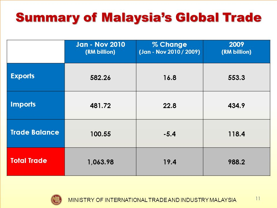 MINISTRY OF INTERNATIONAL TRADE AND INDUSTRY MALAYSIA Summary of Malaysias Global Trade 11 Jan - Nov 2010 (RM billion) % Change (Jan - Nov 2010 / 2009