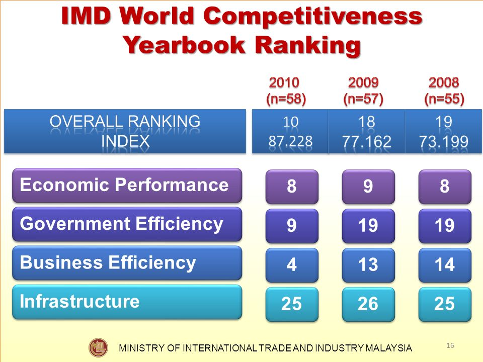 MINISTRY OF INTERNATIONAL TRADE AND INDUSTRY MALAYSIA IMD World Competitiveness Yearbook Ranking 16