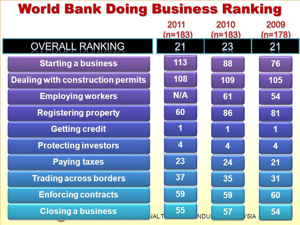 MINISTRY OF INTERNATIONAL TRADE AND INDUSTRY MALAYSIA World Bank Doing Business Ranking 17