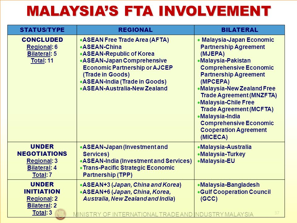 MINISTRY OF INTERNATIONAL TRADE AND INDUSTRY MALAYSIA 37 MALAYSIAS FTA INVOLVEMENT STATUS/TYPEREGIONALBILATERAL CONCLUDED Regional: 6 Bilateral: 5 Tot