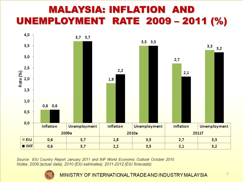 MINISTRY OF INTERNATIONAL TRADE AND INDUSTRY MALAYSIA MALAYSIA: INFLATION AND UNEMPLOYMENT RATE 2009 – 2011 (%) 5 Source: EIU Country Report January 2
