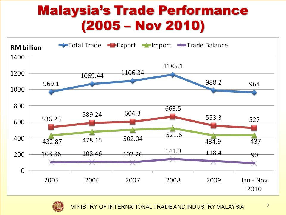 MINISTRY OF INTERNATIONAL TRADE AND INDUSTRY MALAYSIA Malaysias Trade Performance (2005 – Nov 2010) 9
