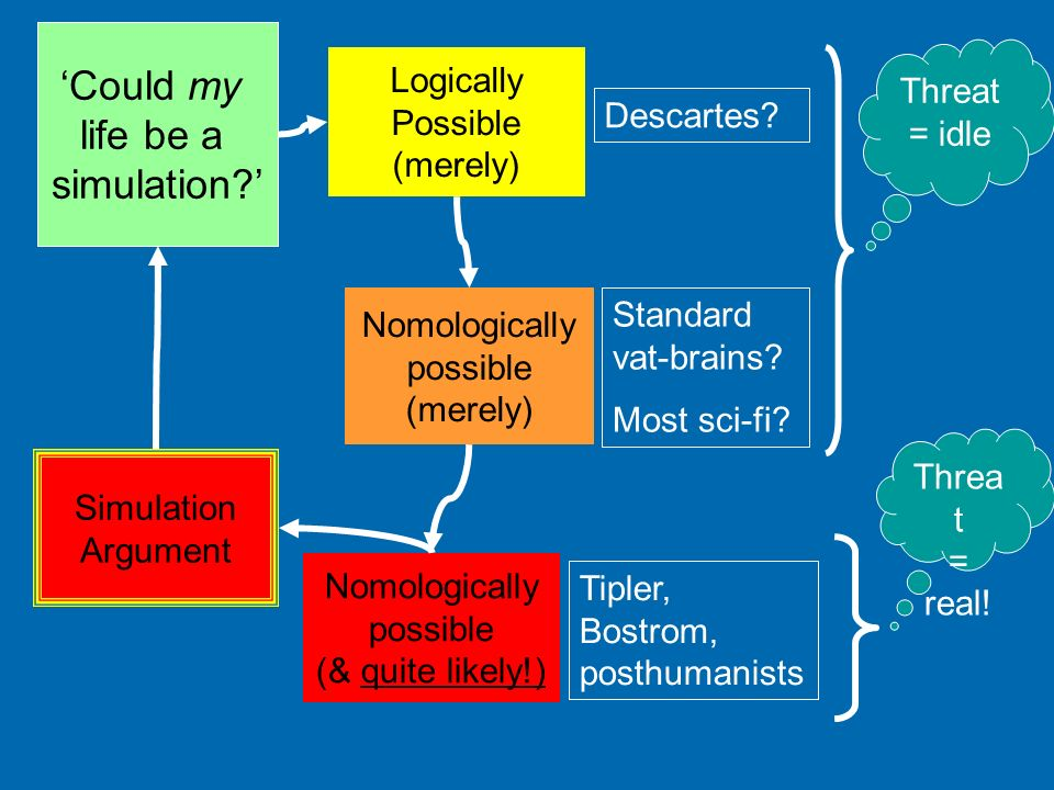 Logically Possible (merely) Nomologically possible (merely) Nomologically possible (& quite likely!) Threat = idle Threa t = real! Descartes? Standard