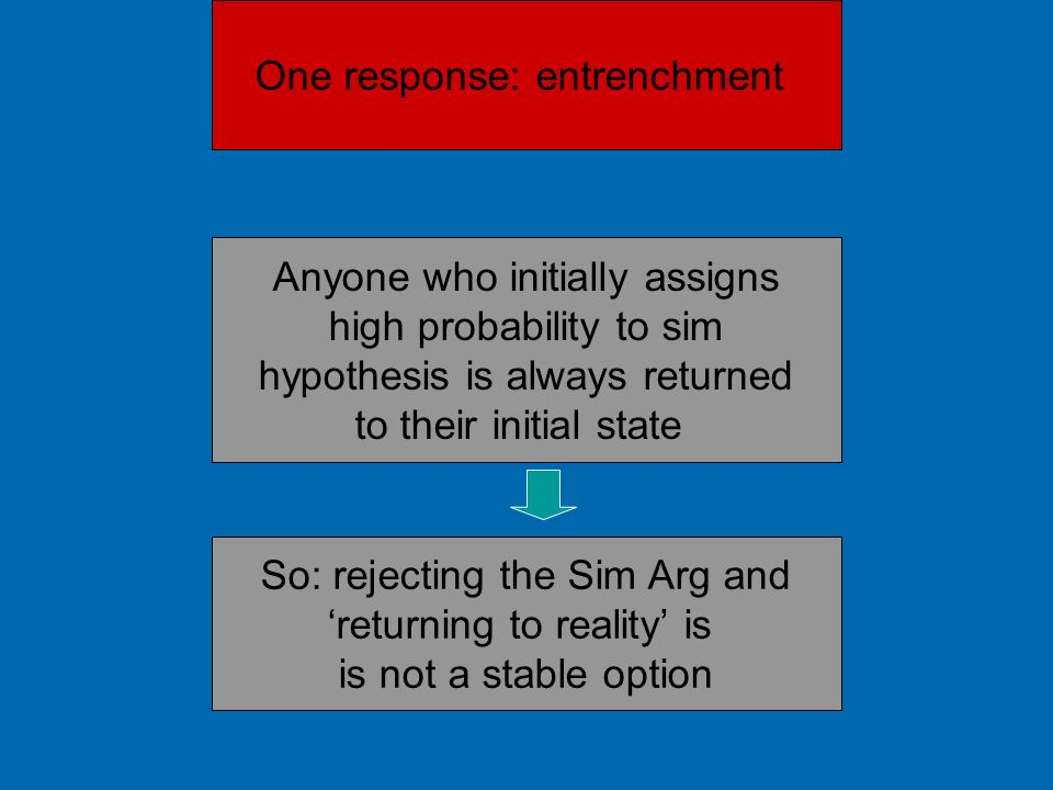 One response: entrenchment Anyone who initially assigns high probability to sim hypothesis is always returned to their initial state So: rejecting the