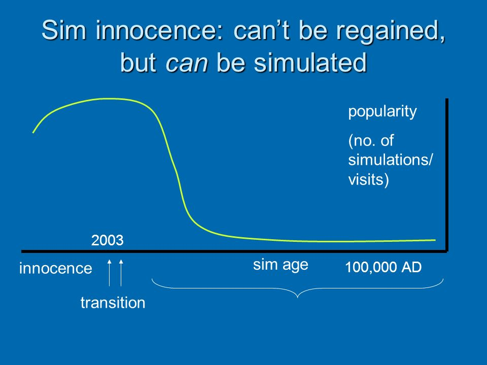 Sim innocence: cant be regained, but can be simulated 2003 sim age innocence transition 100,000 AD popularity (no. of simulations/ visits)