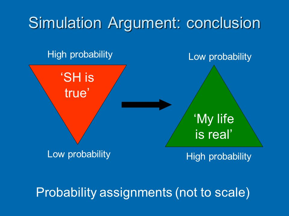 Simulation Argument: conclusion My life is real High probability Low probability SH is true High probability Low probability Probability assignments (