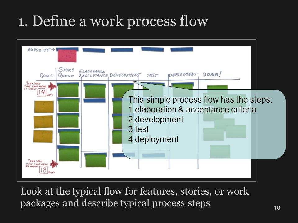 1. Define a work process flow Look at the typical flow for features, stories, or work packages and describe typical process steps This simple process