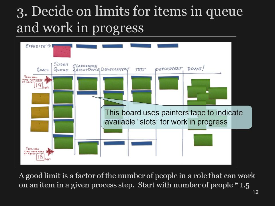 3. Decide on limits for items in queue and work in progress A good limit is a factor of the number of people in a role that can work on an item in a g
