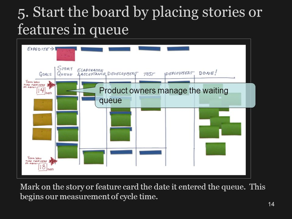 5. Start the board by placing stories or features in queue Mark on the story or feature card the date it entered the queue. This begins our measuremen