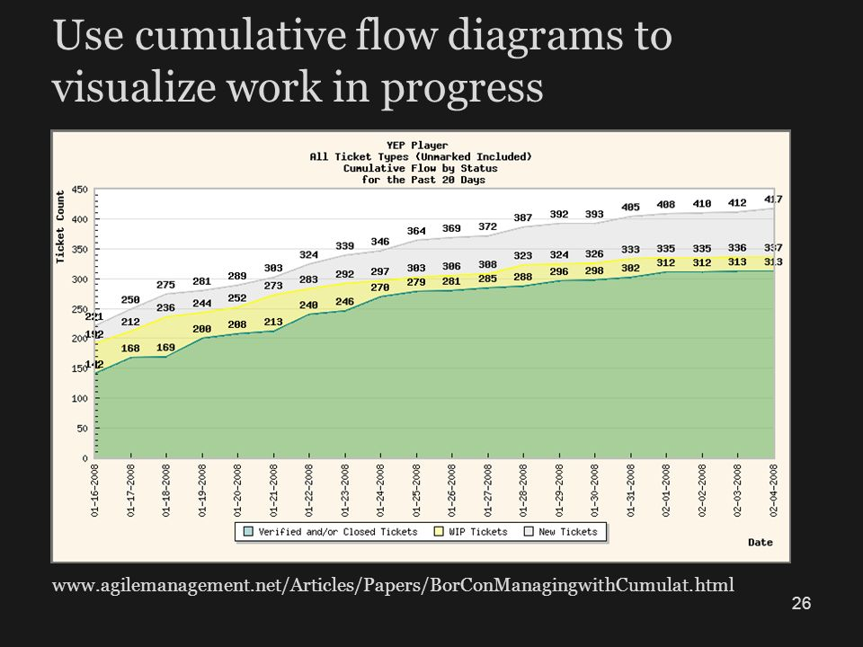 Use cumulative flow diagrams to visualize work in progress www.agilemanagement.net/Articles/Papers/BorConManagingwithCumulat.html 26