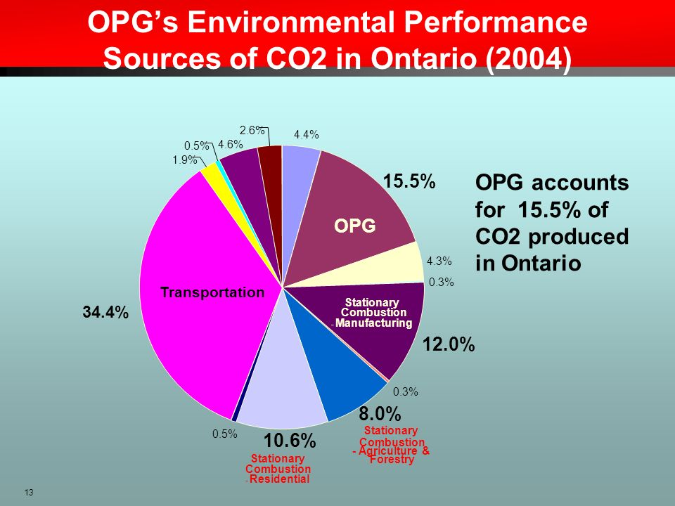 13 OPGs Environmental Performance Sources of CO2 in Ontario (2004) 4.4% 15.5% 4.3% 0.3% 12.0% 0.3% 8.0% 10.6% 0.5% 34.4% 1.9% 0.5% 4.6% 2.6% OPG Trans