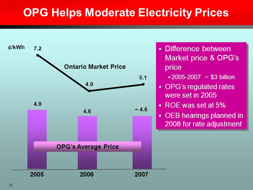 24 OPG Helps Moderate Electricity Prices Difference between Market price & OPGs price 2005-2007 ~ $3 billion OPGs regulated rates were set in 2005 ROE