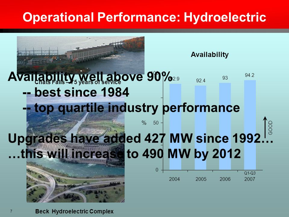 7 Operational Performance: Hydroelectric Beck Hydroelectric Complex GOOD 100 50 0 % 92.9 92.4 93 94.2 2007200620052004 Q1-Q3 Availability Chats Falls