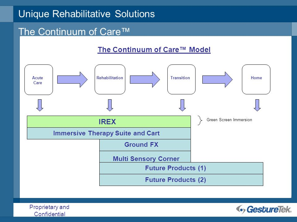 Proprietary and Confidential Acute Care RehabilitationTransitionHome IREX Immersive Therapy Suite and Cart The Continuum of Care Model Unique Rehabili