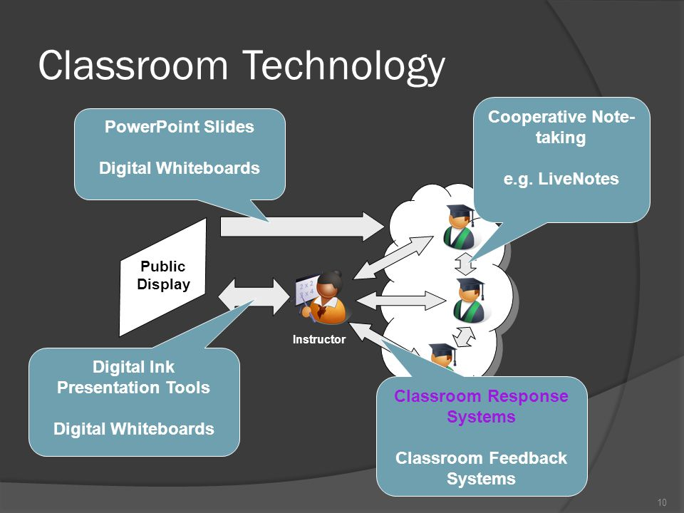 10 Public Display Instructor Students Classroom Network Classroom Technology Cooperative Note- taking e.g.