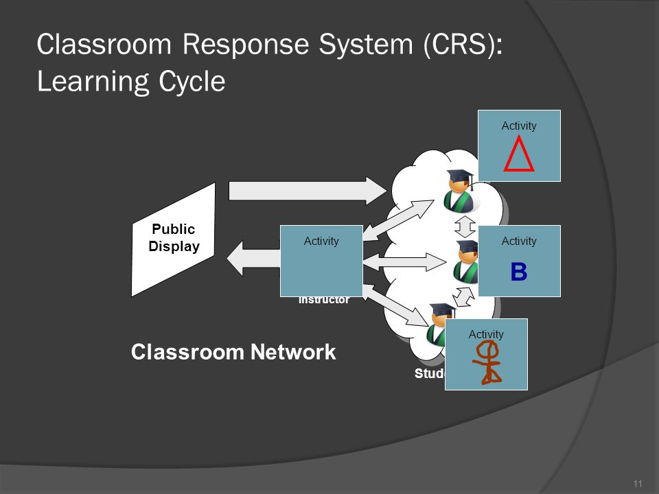 11 Public Display Instructor Students Classroom Network Activity Classroom Response System (CRS): Learning Cycle Activity B