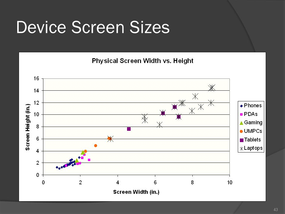 43 Device Screen Sizes 43