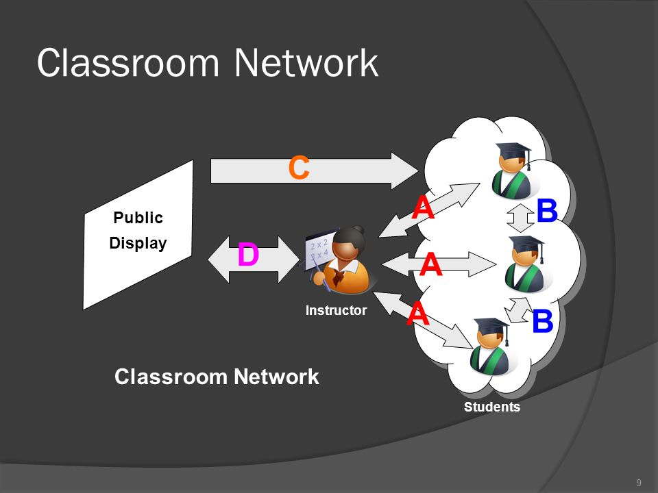 9 Classroom Network 9 Public Display Instructor Students A A A B B C D Classroom Network