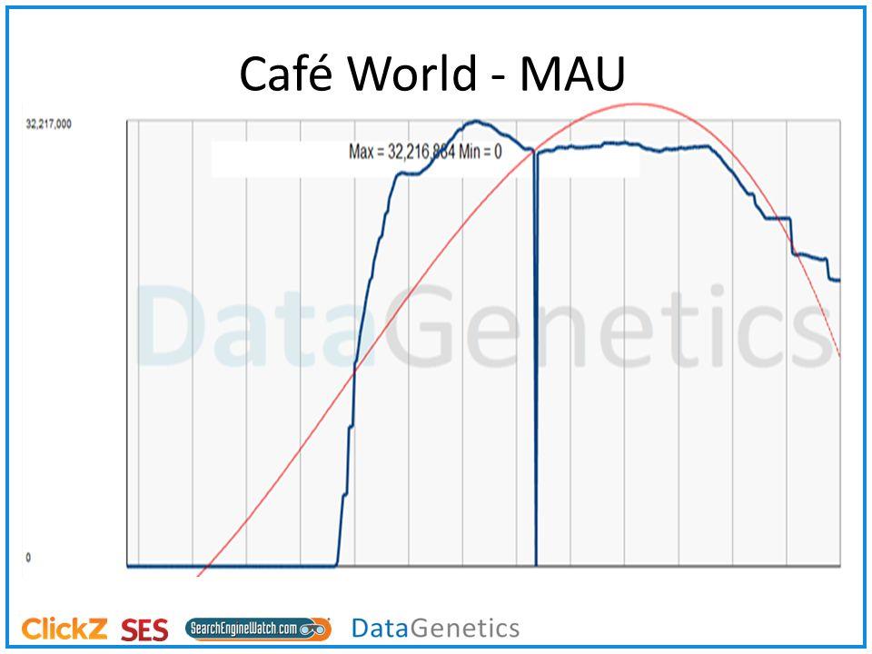 Café World - MAU