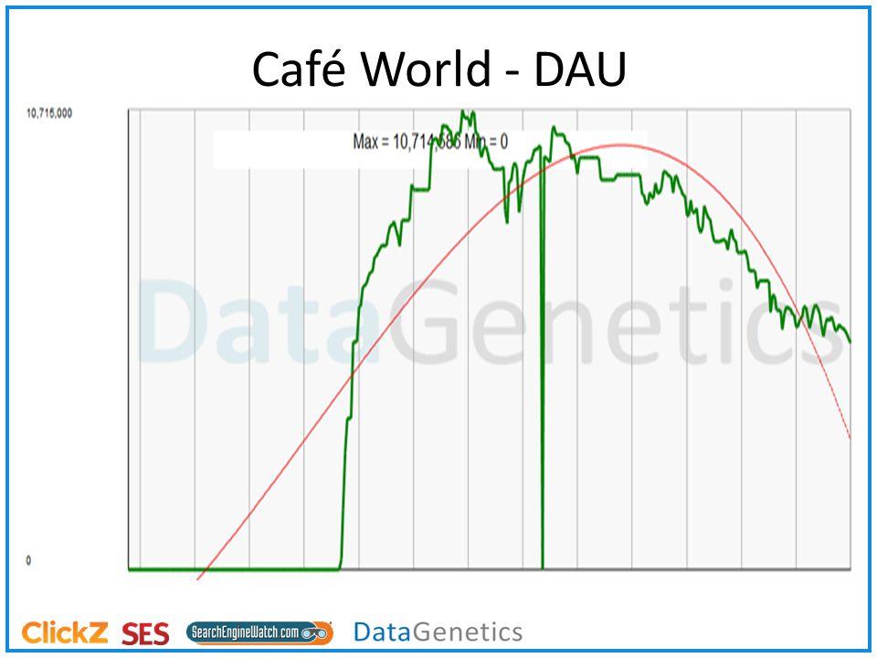 Café World - DAU