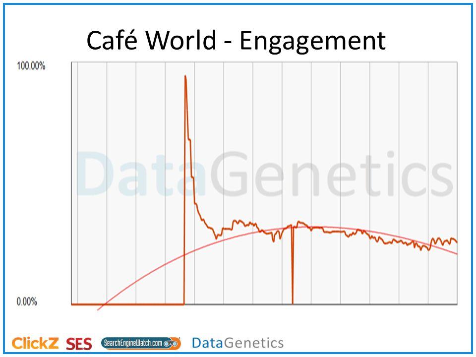 Café World - Engagement