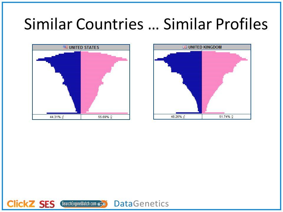 Similar Countries … Similar Profiles